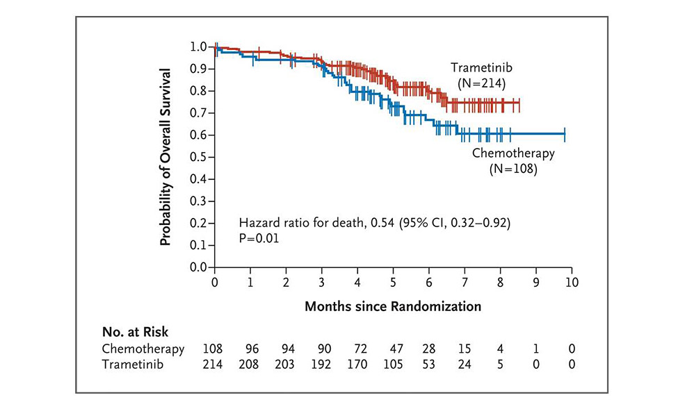 better survival of melanoma patients after Tremetinib treatment (adapted from: Flaherty KT et al. N Engl J Med 2012;367:107-114)