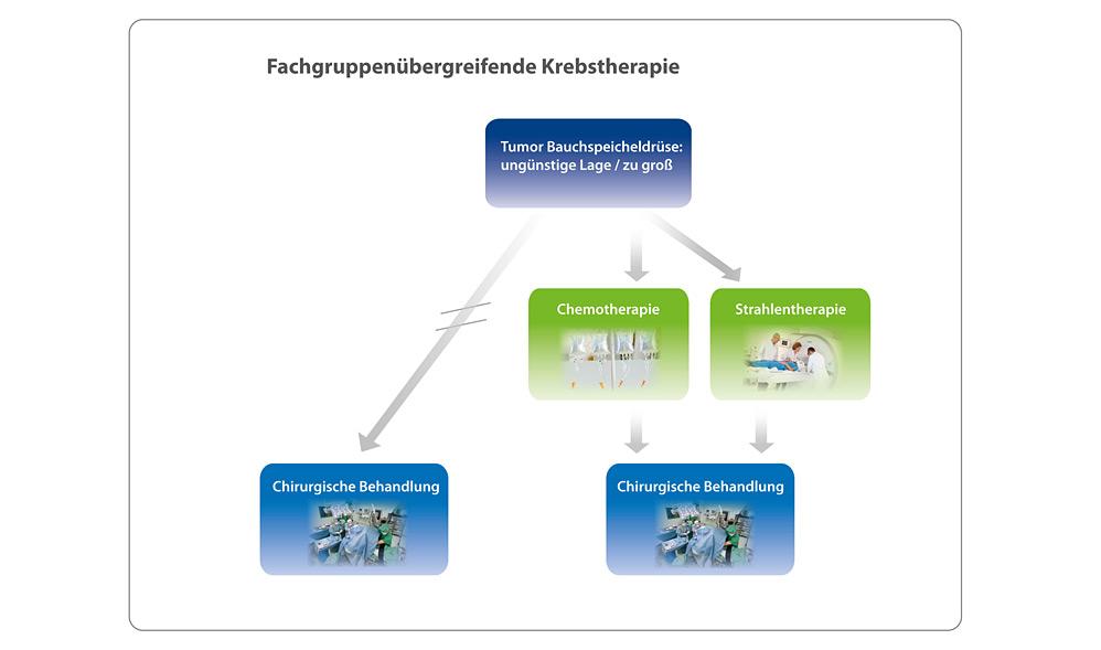 Fachgruppenübergreifende Krebstherapie